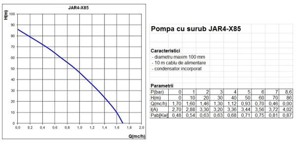 Parametri Pompă submersibilă