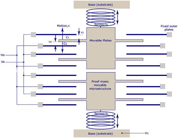 Accelerometru-MEMS