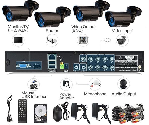 Sistem-supraveghere-video